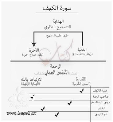 أسهل طريقة لحفظ سورة الكهف hayahcc_1426409387_641.jpg